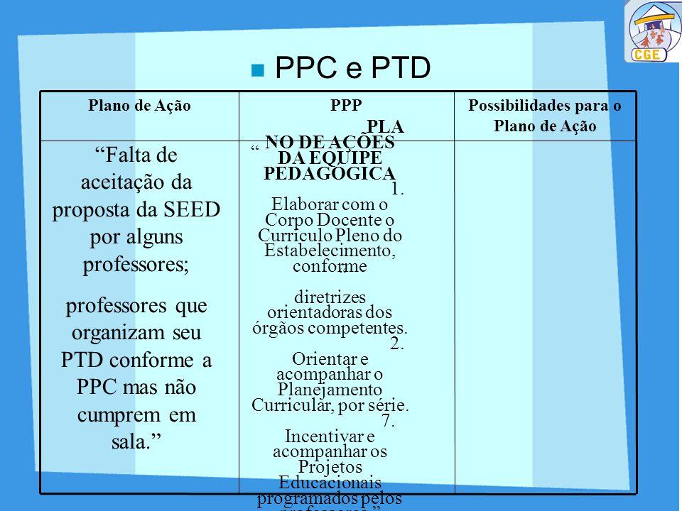 PPC e PTD Possibilidades para o Plano de Ação PPPPlano de Ação Falta de aceitação da proposta da SEED por alguns professores; professores que organiza