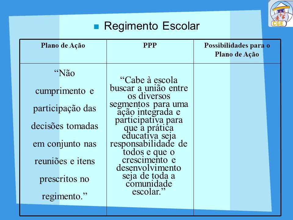 Regimento Escolar Possibilidades para o Plano de Ação PPPPlano de Ação Não cumprimento e participação das decisões tomadas em conjunto nas reuniões e