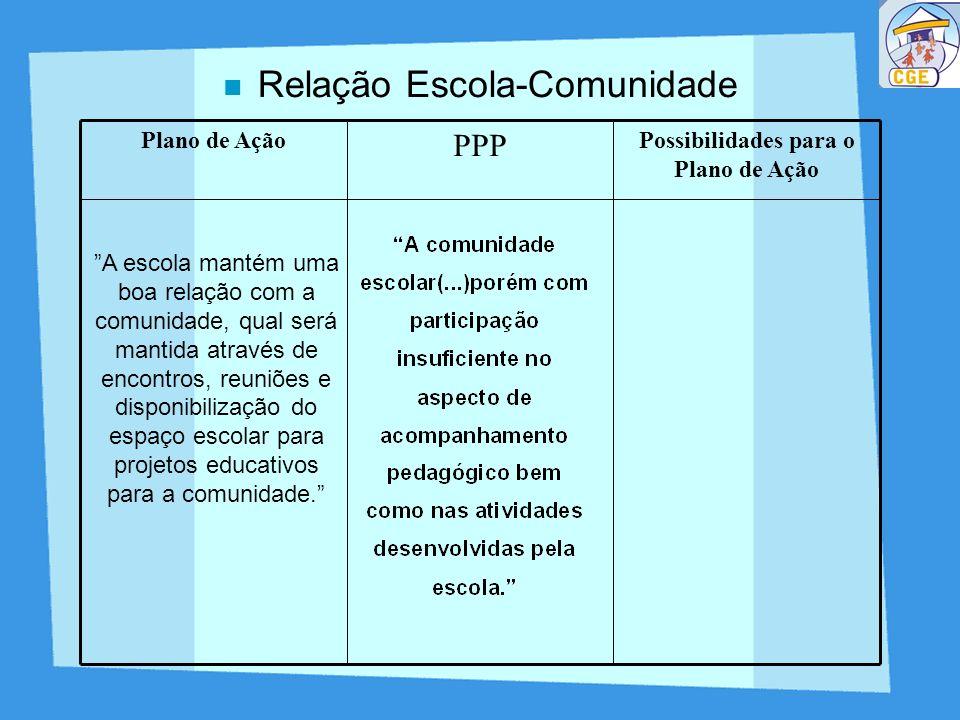 Relação Escola-Comunidade Possibilidades para o Plano de Ação PPP Plano de Ação A escola mantém uma boa relação com a comunidade, qual será mantida at