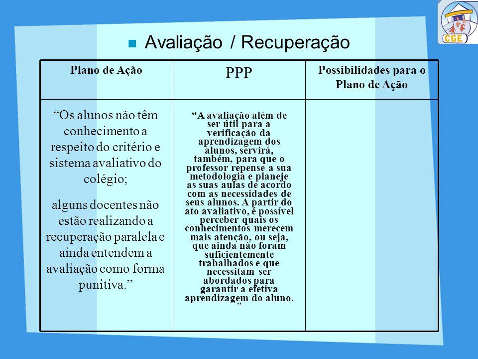 Avaliação / Recuperação Possibilidades para o Plano de Ação PPP Plano de Ação Os alunos não têm conhecimento a respeito do critério e sistema avaliati