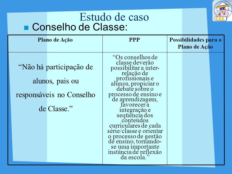 Possibilidades para o Plano de Ação PPPPlano de Ação Estudo de caso Conselho de Classe: Não há participação de alunos, pais ou responsáveis no Conselh