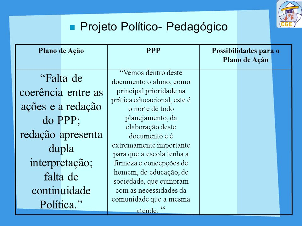 Projeto Político- Pedagógico Falta de coerência entre as ações e a redação do PPP; redação apresenta dupla interpretação; falta de continuidade Políti