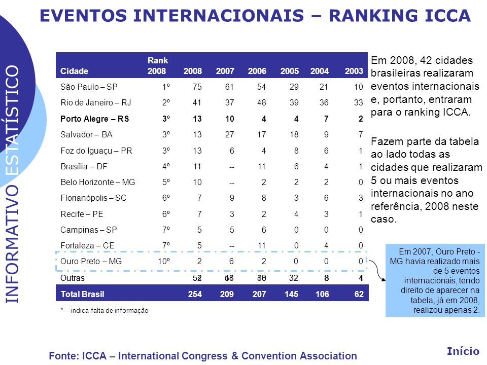 EVENTOS INTERNACIONAIS – RANKING ICCA Início Cidade Rank 2008 20072006200520042003 São Paulo – SP1º756154292110 Rio de Janeiro – RJ2º413748393633 Port