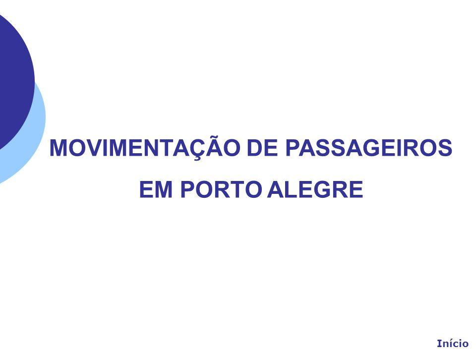 MOVIMENTAÇÃO DE PASSAGEIROS EM PORTO ALEGRE Início