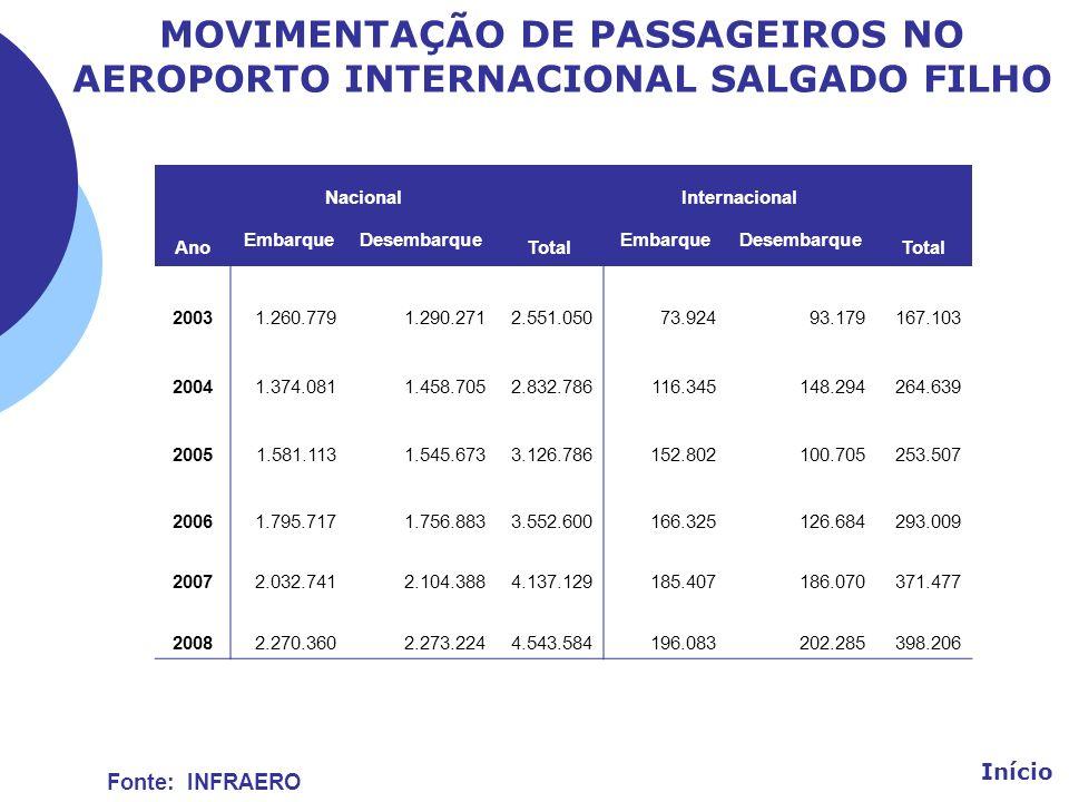 MOVIMENTAÇÃO DE PASSAGEIROS NO AEROPORTO INTERNACIONAL SALGADO FILHO Ano Nacional Total Internacional Total EmbarqueDesembarqueEmbarqueDesembarque 200