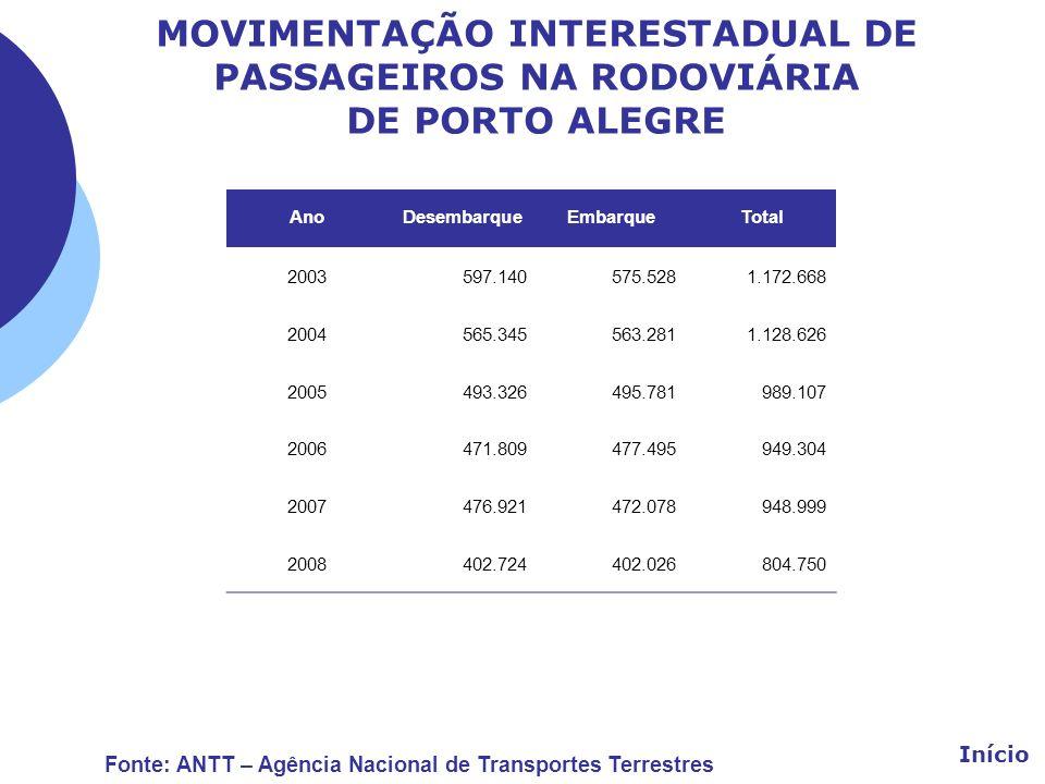 MOVIMENTAÇÃO INTERESTADUAL DE PASSAGEIROS NA RODOVIÁRIA DE PORTO ALEGRE AnoDesembarqueEmbarqueTotal 2003597.140575.5281.172.668 2004565.345563.2811.12