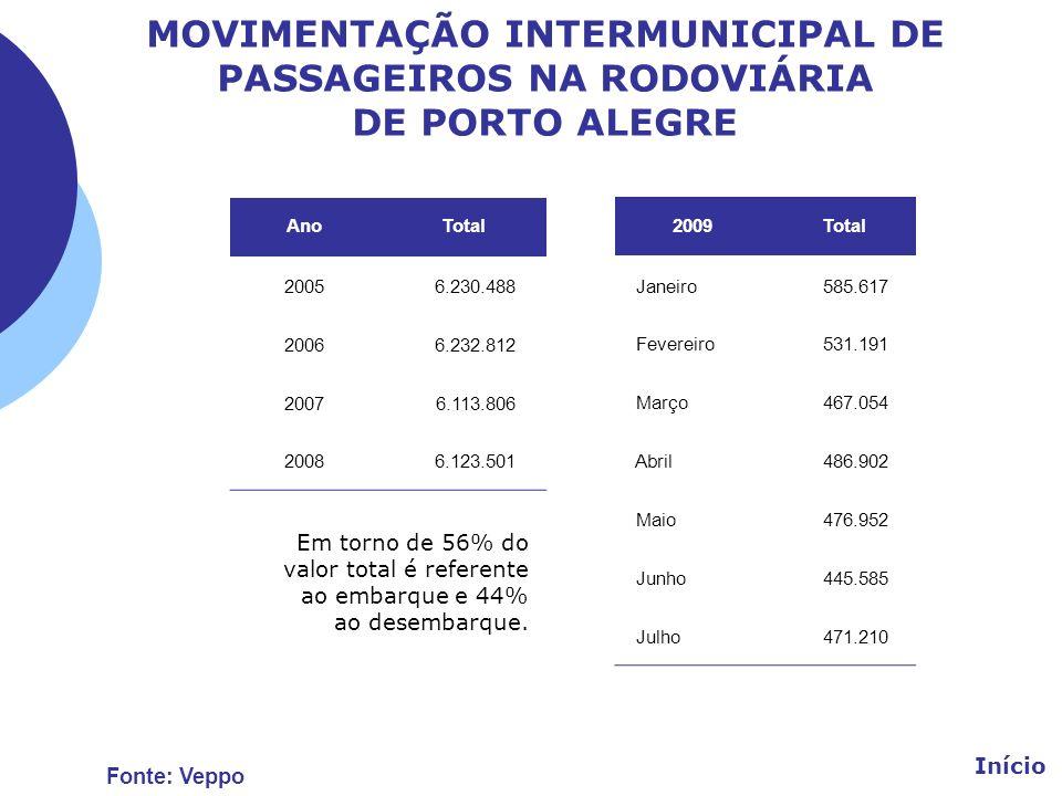 MOVIMENTAÇÃO INTERMUNICIPAL DE PASSAGEIROS NA RODOVIÁRIA DE PORTO ALEGRE AnoTotal 20056.230.488 20066.232.812 20076.113.806 20086.123.501 Início Fonte