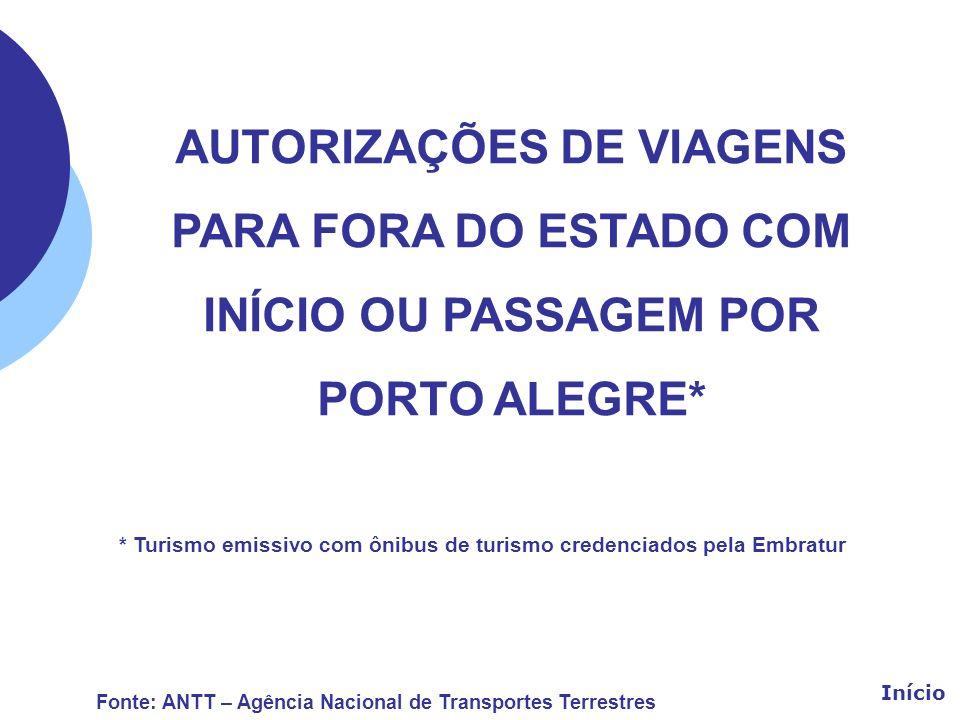 AUTORIZAÇÕES DE VIAGENS PARA FORA DO ESTADO COM INÍCIO OU PASSAGEM POR PORTO ALEGRE* * Turismo emissivo com ônibus de turismo credenciados pela Embrat