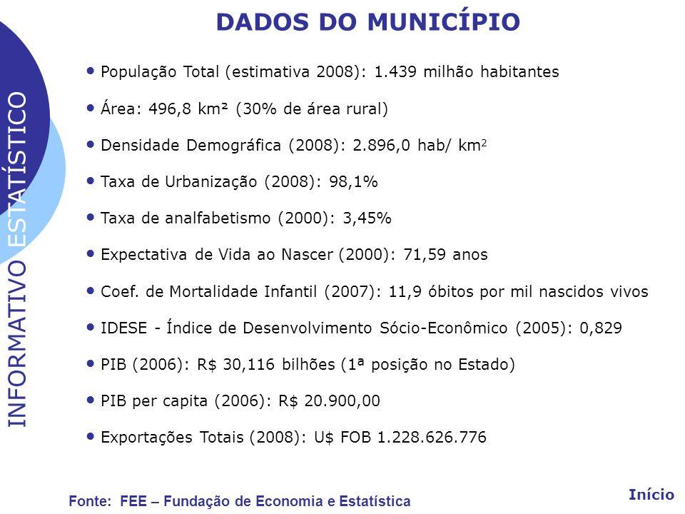 População Total (estimativa 2008): 1.439 milhão habitantes Área: 496,8 km² (30% de área rural) Densidade Demográfica (2008): 2.896,0 hab/ km 2 Taxa de
