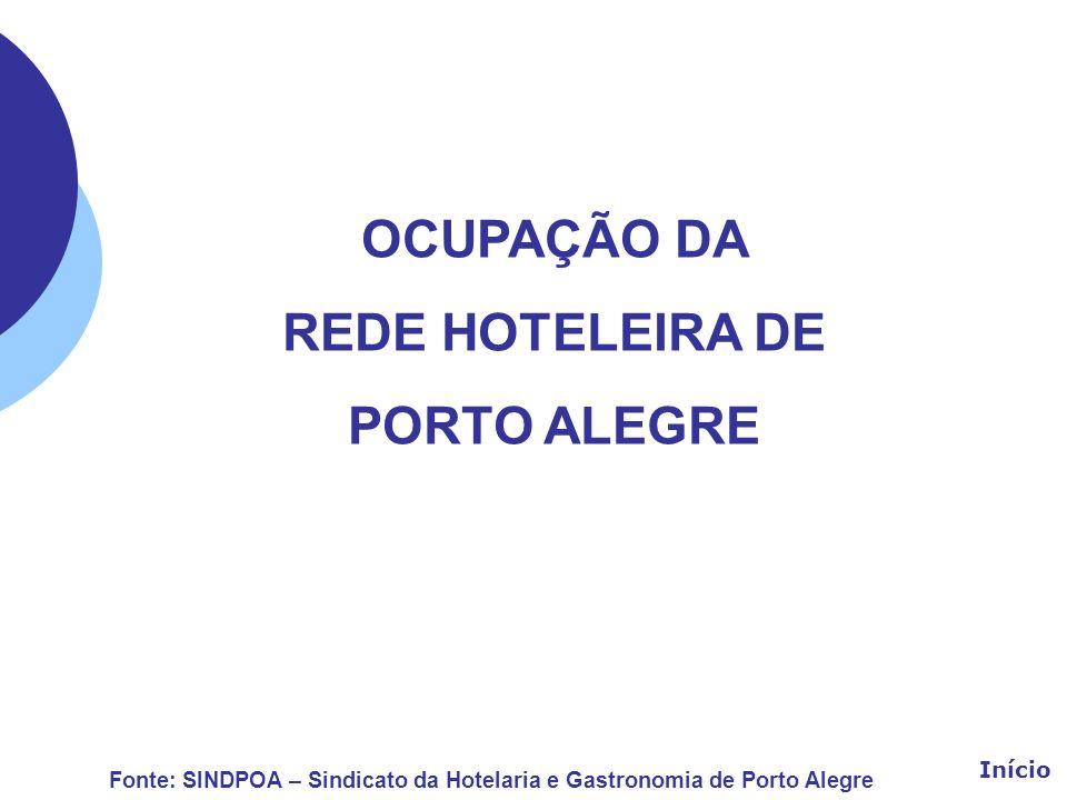 OCUPAÇÃO DA REDE HOTELEIRA DE PORTO ALEGRE Fonte: SINDPOA – Sindicato da Hotelaria e Gastronomia de Porto Alegre Início