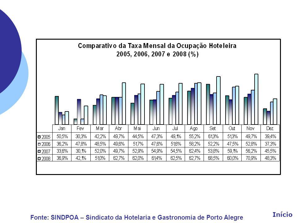 Início Fonte: SINDPOA – Sindicato da Hotelaria e Gastronomia de Porto Alegre
