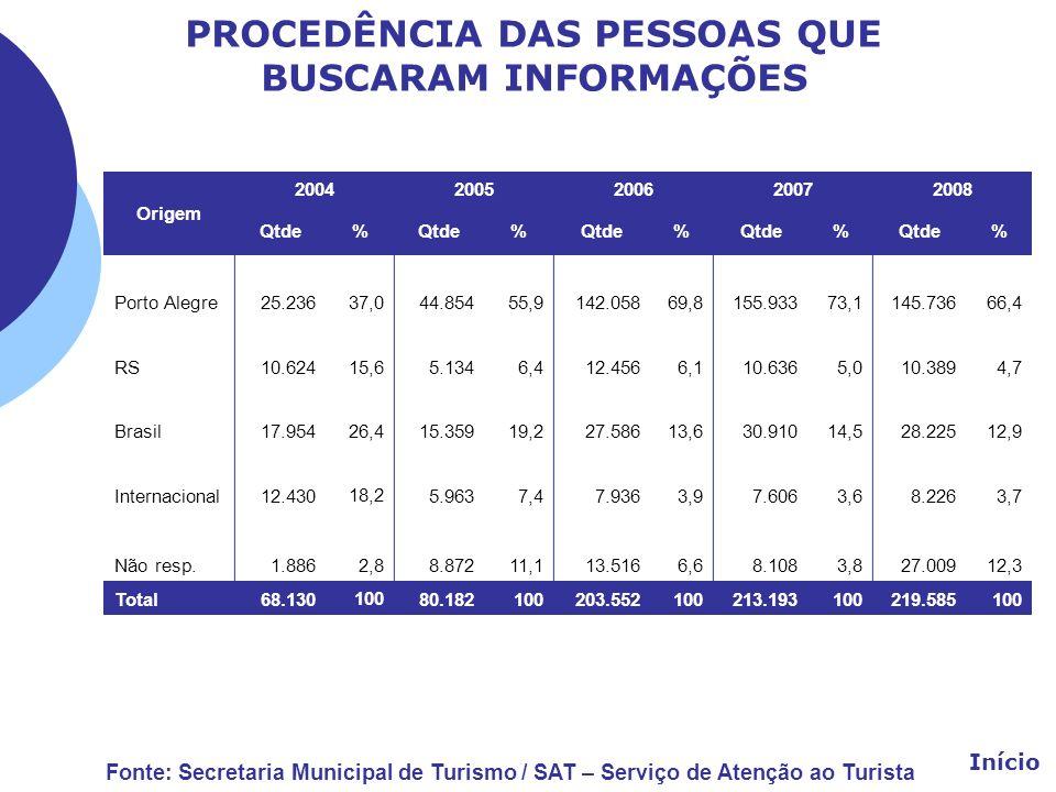 PROCEDÊNCIA DAS PESSOAS QUE BUSCARAM INFORMAÇÕES Origem 20042005200620072008 Qtde% % % % % Porto Alegre25.236 37,0 44.85455,9142.05869,8155.93373,1145
