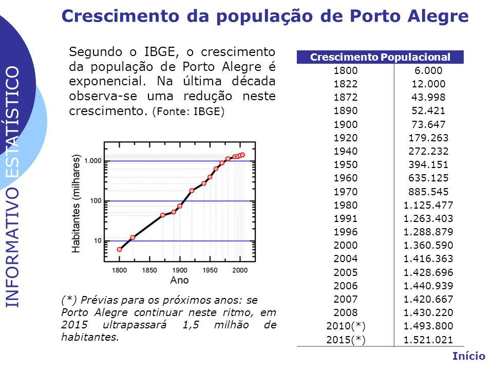 Crescimento da população de Porto Alegre Crescimento Populacional 18006.000 182212.000 187243.998 189052.421 190073.647 1920179.263 1940272.232 195039