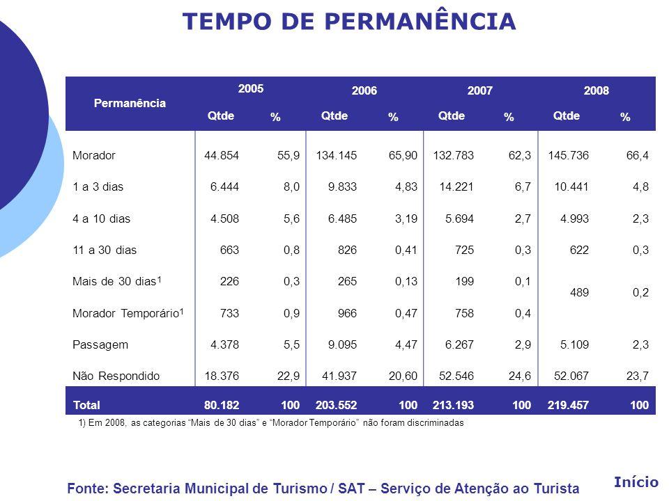 TEMPO DE PERMANÊNCIA Permanência 2005 200620072008 Qtde% % % % Morador44.854 55,9 134.145 65,90 132.78362,3145.73666,4 1 a 3 dias6.444 8,0 9.833 4,83