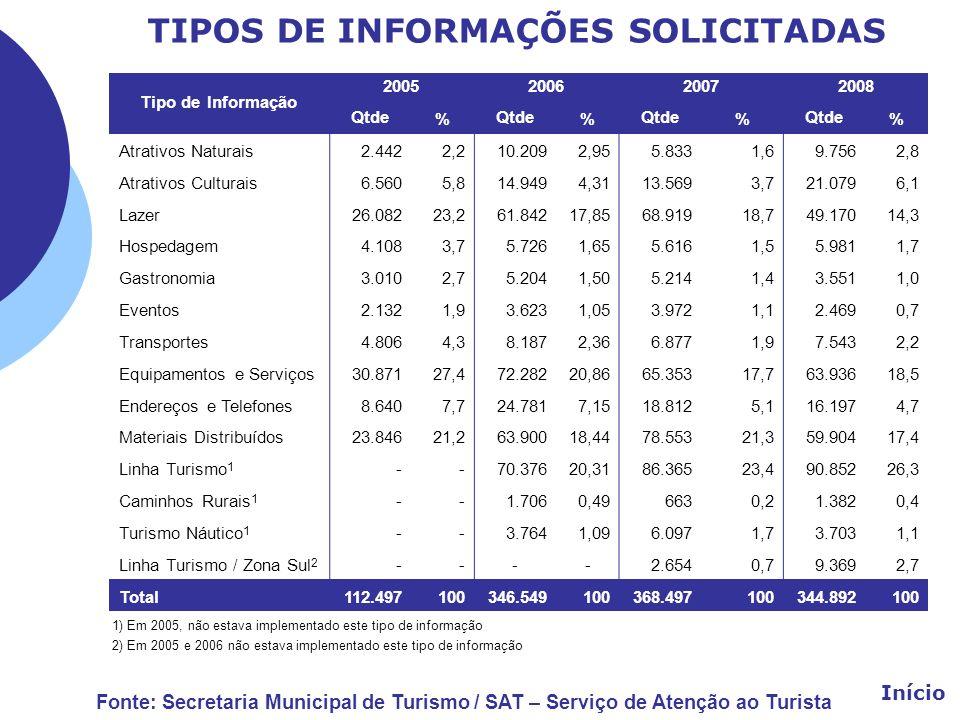 TIPOS DE INFORMAÇÕES SOLICITADAS Tipo de Informação 2005 200620072008 Qtde% % % % Atrativos Naturais2.442 2,2 10.209 2,95 5.8331,69.7562,8 Atrativos C