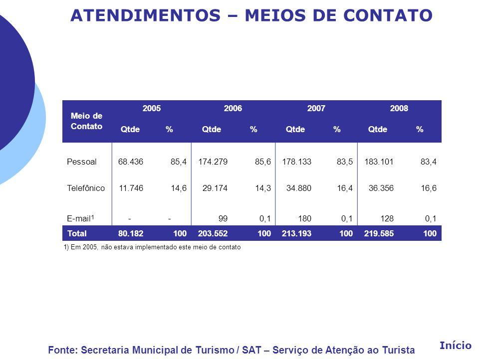 ATENDIMENTOS – MEIOS DE CONTATO Meio de Contato 2005 200620072008 Qtde% % % % Pessoal68.436 85,4 174.279 85,6 178.13383,5183.10183,4 Telefônico11.746