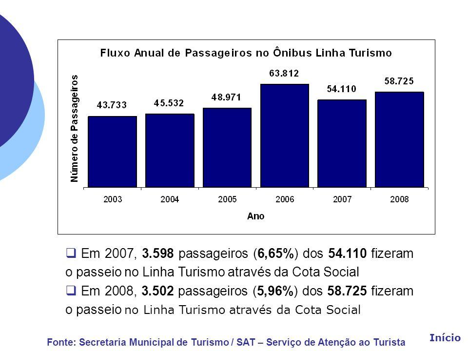 Em 2007, 3.598 passageiros (6,65%) dos 54.110 fizeram o passeio no Linha Turismo através da Cota Social Em 2008, 3.502 passageiros (5,96%) dos 58.725