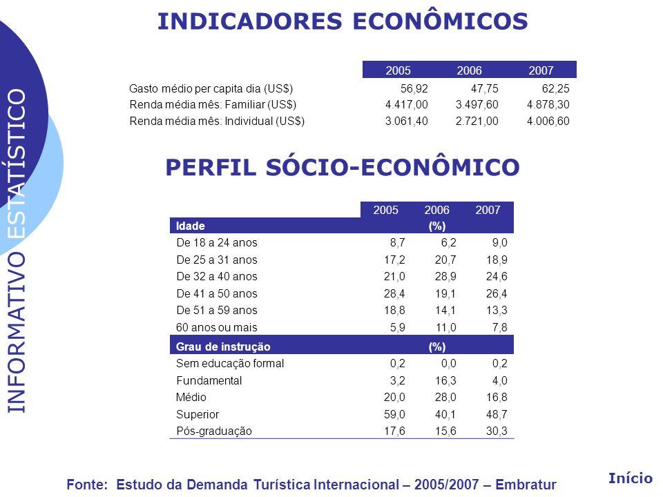 INDICADORES ECONÔMICOS 200520062007 Gasto médio per capita dia (US$)56,9247,7562,25 Renda média mês: Familiar (US$)4.417,003.497,604.878,30 Renda médi