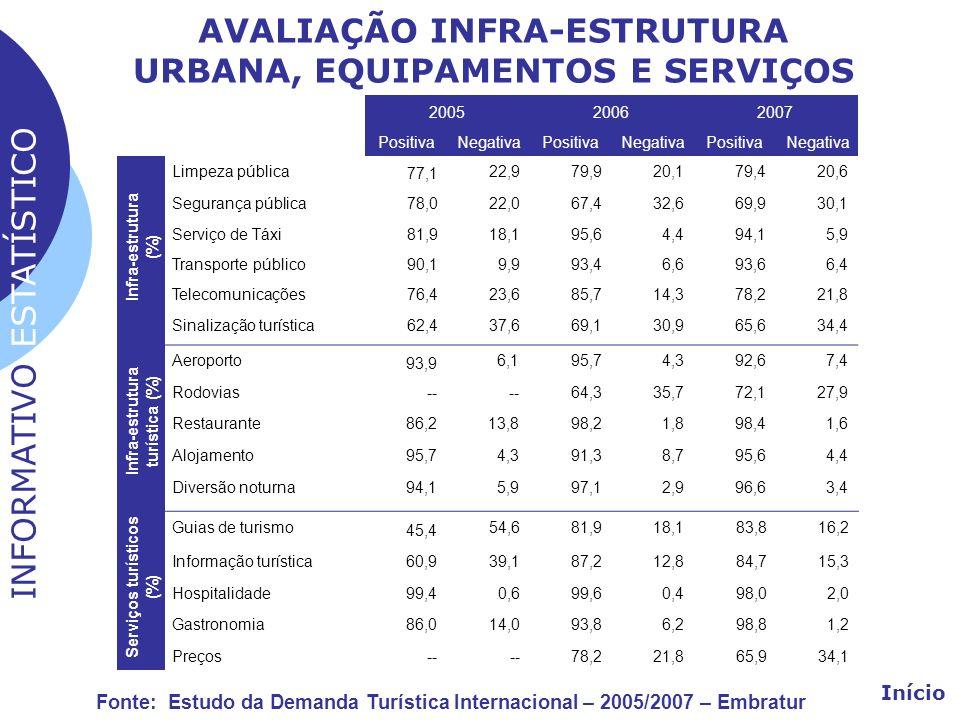 AVALIAÇÃO INFRA-ESTRUTURA URBANA, EQUIPAMENTOS E SERVIÇOS 200520062007 PositivaNegativaPositivaNegativaPositivaNegativa Limpeza pública 77,1 22,979,92