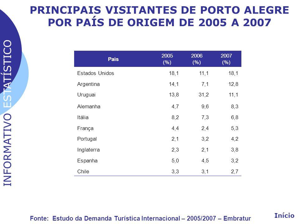 PRINCIPAIS VISITANTES DE PORTO ALEGRE POR PAÍS DE ORIGEM DE 2005 A 2007 País 2005 (%) 2006 (%) 2007 (%) Estados Unidos18,111,118,1 Argentina14,17,112,