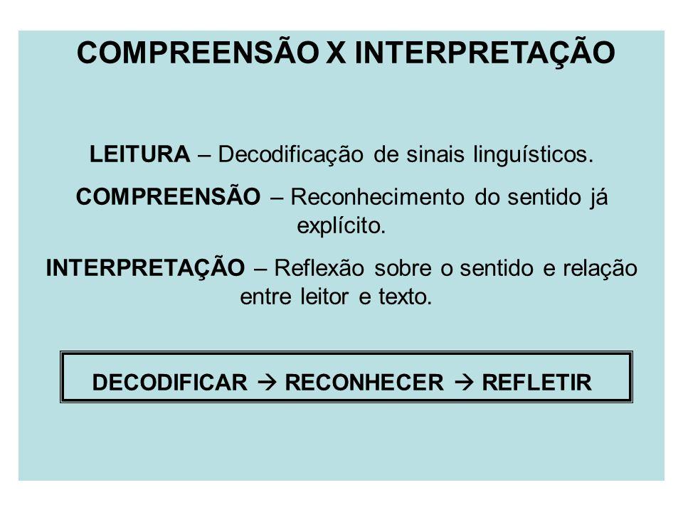 COMPREENSÃO X INTERPRETAÇÃO LEITURA – Decodificação de sinais linguísticos. COMPREENSÃO – Reconhecimento do sentido já explícito. INTERPRETAÇÃO – Refl