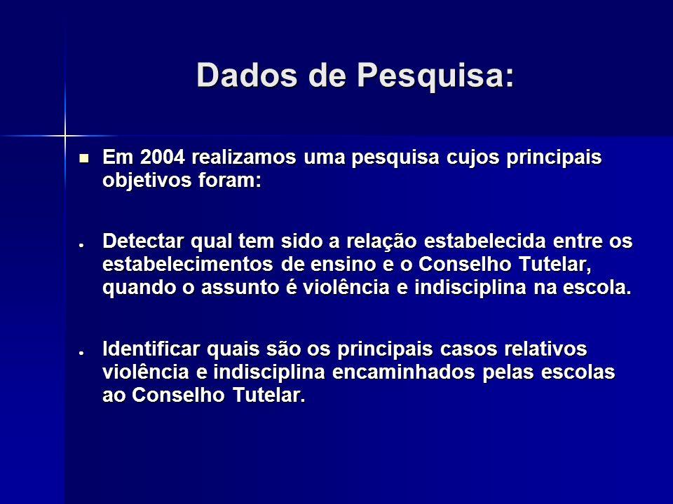 Dados de Pesquisa: Em 2004 realizamos uma pesquisa cujos principais objetivos foram: Em 2004 realizamos uma pesquisa cujos principais objetivos foram: