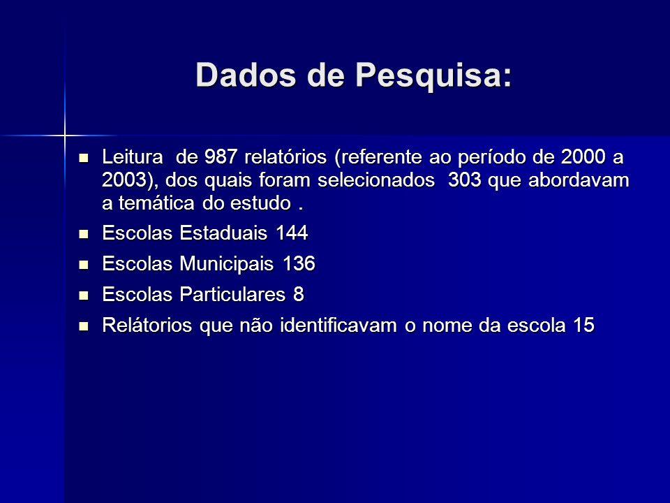 Dados de Pesquisa: Leitura de 987 relatórios (referente ao período de 2000 a 2003), dos quais foram selecionados 303 que abordavam a temática do estud