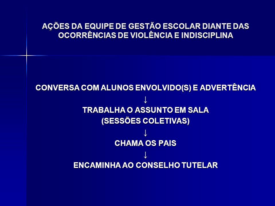 AÇÕES DA EQUIPE DE GESTÃO ESCOLAR DIANTE DAS OCORRÊNCIAS DE VIOLÊNCIA E INDISCIPLINA CONVERSA COM ALUNOS ENVOLVIDO(S) E ADVERTÊNCIA TRABALHA O ASSUNTO