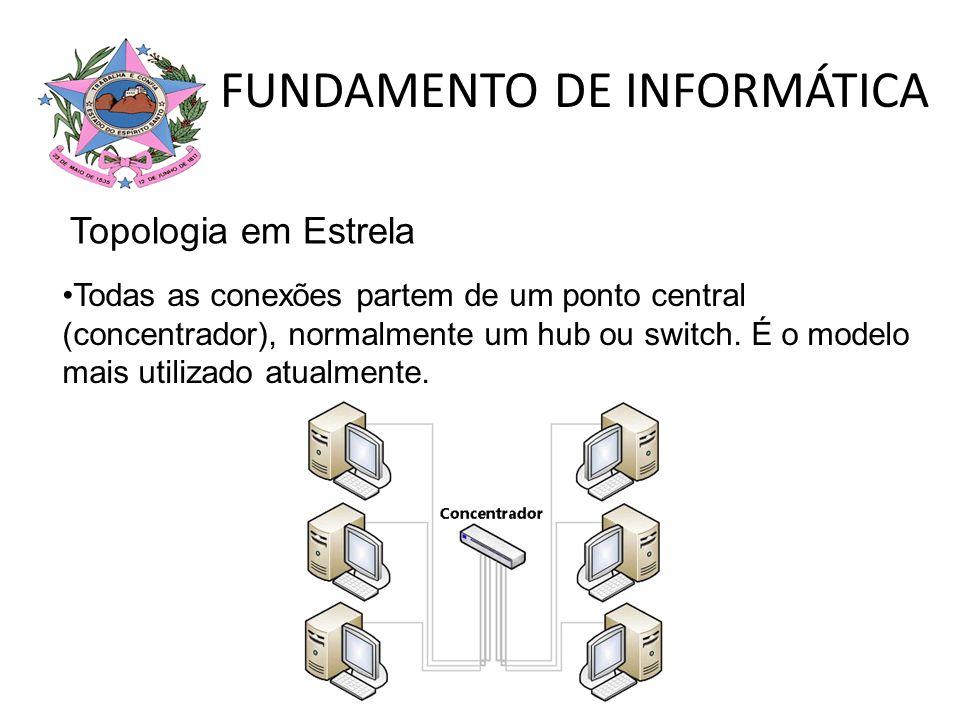 FUNDAMENTO DE INFORMÁTICA Todas as conexões partem de um ponto central (concentrador), normalmente um hub ou switch. É o modelo mais utilizado atualme