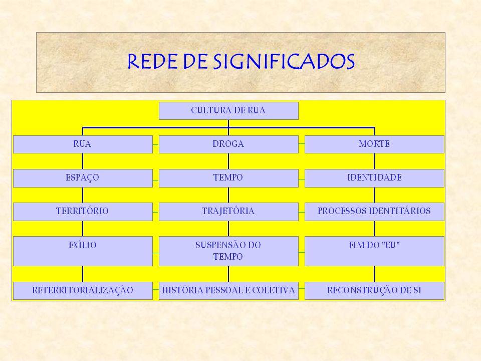 REDE DE SIGNIFICADOS