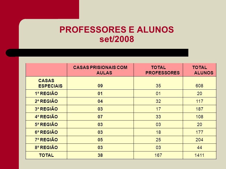 PROFESSORES E ALUNOS set/2008 CASAS PRISIONAIS COM AULAS TOTAL PROFESSORES TOTAL ALUNOS CASAS ESPECIAIS0935608 1ª REGIÃO01 20 2ª REGIÃO0432117 3ª REGI
