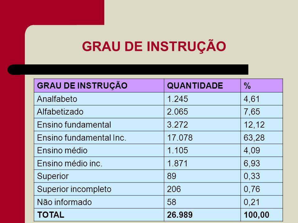 GRAU DE INSTRUÇÃO QUANTIDADE% Analfabeto1.2454,61 Alfabetizado2.0657,65 Ensino fundamental3.27212,12 Ensino fundamental Inc.17.07863,28 Ensino médio1.