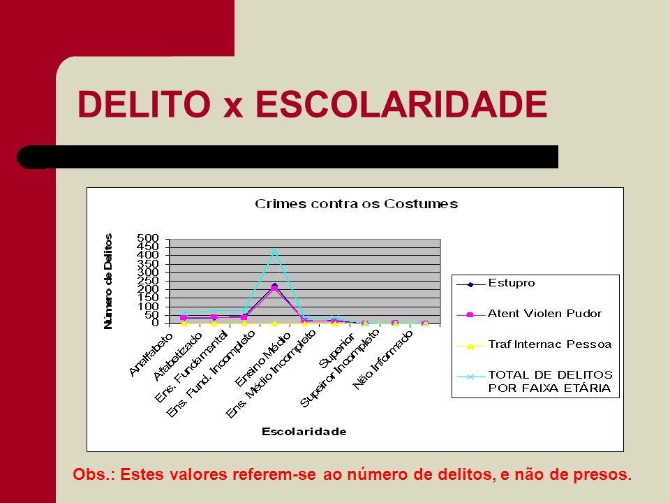 DELITO x ESCOLARIDADE Obs.: Estes valores referem-se ao número de delitos, e não de presos.