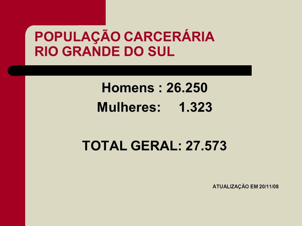 POPULAÇÃO CARCERÁRIA RIO GRANDE DO SUL Homens : 26.250 Mulheres: 1.323 TOTAL GERAL: 27.573 ATUALIZAÇÃO EM 20/11/08
