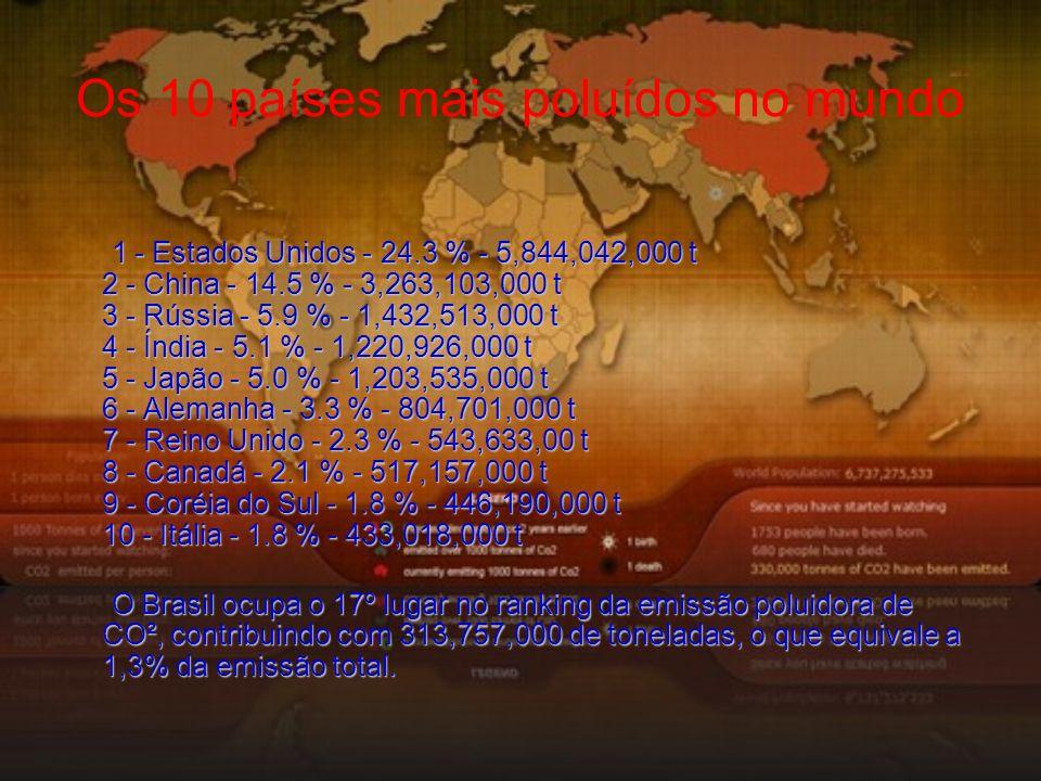Os 10 países mais poluídos no mundo 1 - Estados Unidos - 24.3 % - 5,844,042,000 t 2 - China - 14.5 % - 3,263,103,000 t 3 - Rússia - 5.9 % - 1,432,513,000 t 4 - Índia - 5.1 % - 1,220,926,000 t 5 - Japão - 5.0 % - 1,203,535,000 t 6 - Alemanha - 3.3 % - 804,701,000 t 7 - Reino Unido - 2.3 % - 543,633,00 t 8 - Canadá - 2.1 % - 517,157,000 t 9 - Coréia do Sul - 1.8 % - 446,190,000 t 10 - Itália - 1.8 % - 433,018,000 t O Brasil ocupa o 17º lugar no ranking da emissão poluidora de CO², contribuindo com 313,757,000 de toneladas, o que equivale a 1,3% da emissão total.