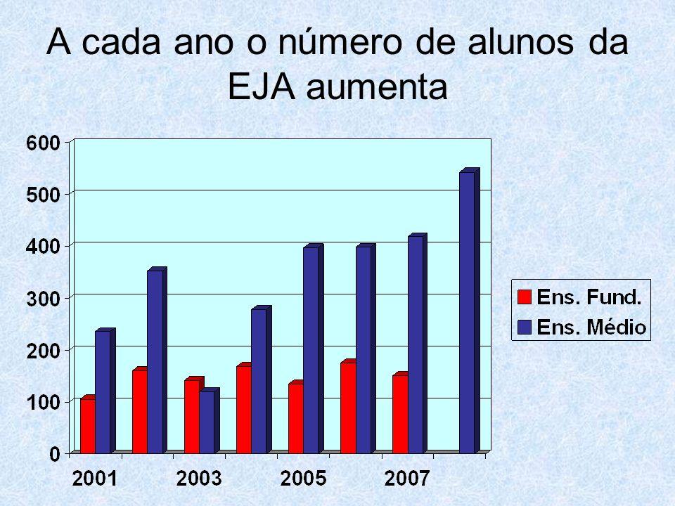 A cada ano o número de alunos da EJA aumenta