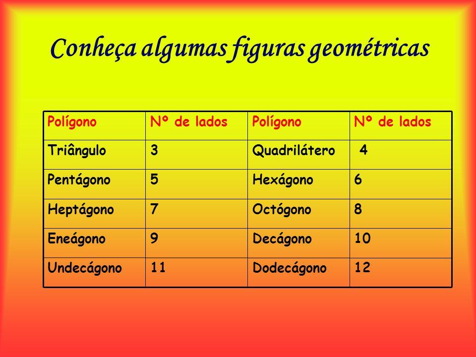Conheça algumas figuras geométricas 12Dodecágono11Undecágono 10Decágono9Eneágono 8Octógono7Heptágono 6Hexágono5Pentágono 4Quadrilátero3Triângulo Nº de