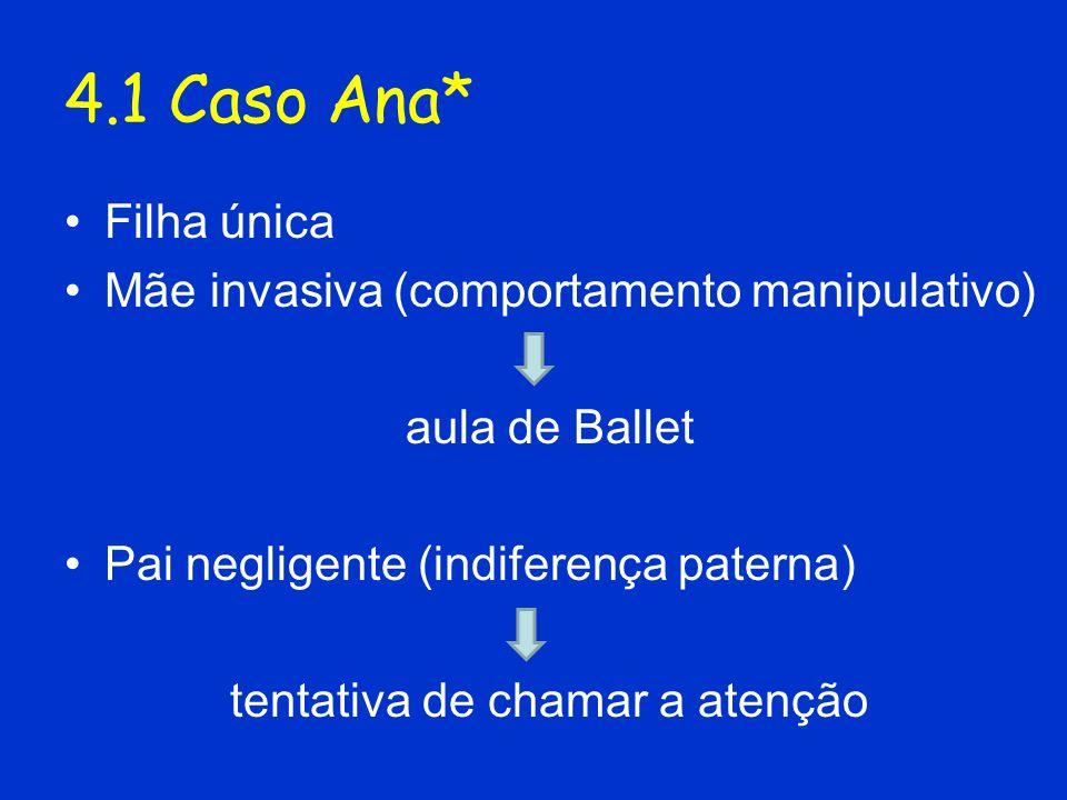 4.1 Caso Ana* Filha única Mãe invasiva (comportamento manipulativo) aula de Ballet Pai negligente (indiferença paterna) tentativa de chamar a atenção