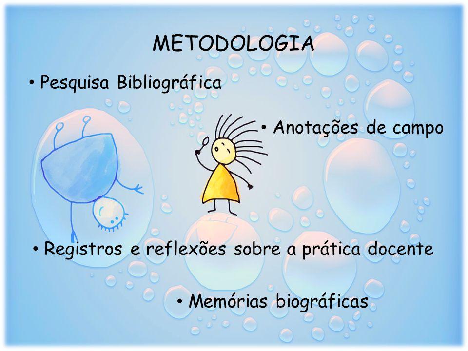 METODOLOGIA Pesquisa Bibliográfica Anotações de campo Registros e reflexões sobre a prática docente Memórias biográficas