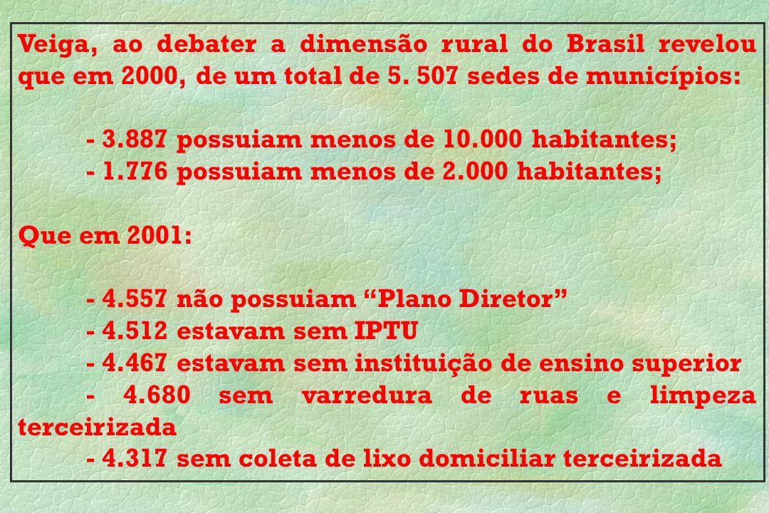 Veiga, ao debater a dimensão rural do Brasil revelou que em 2000, de um total de 5. 507 sedes de municípios: - 3.887 possuiam menos de 10.000 habitant