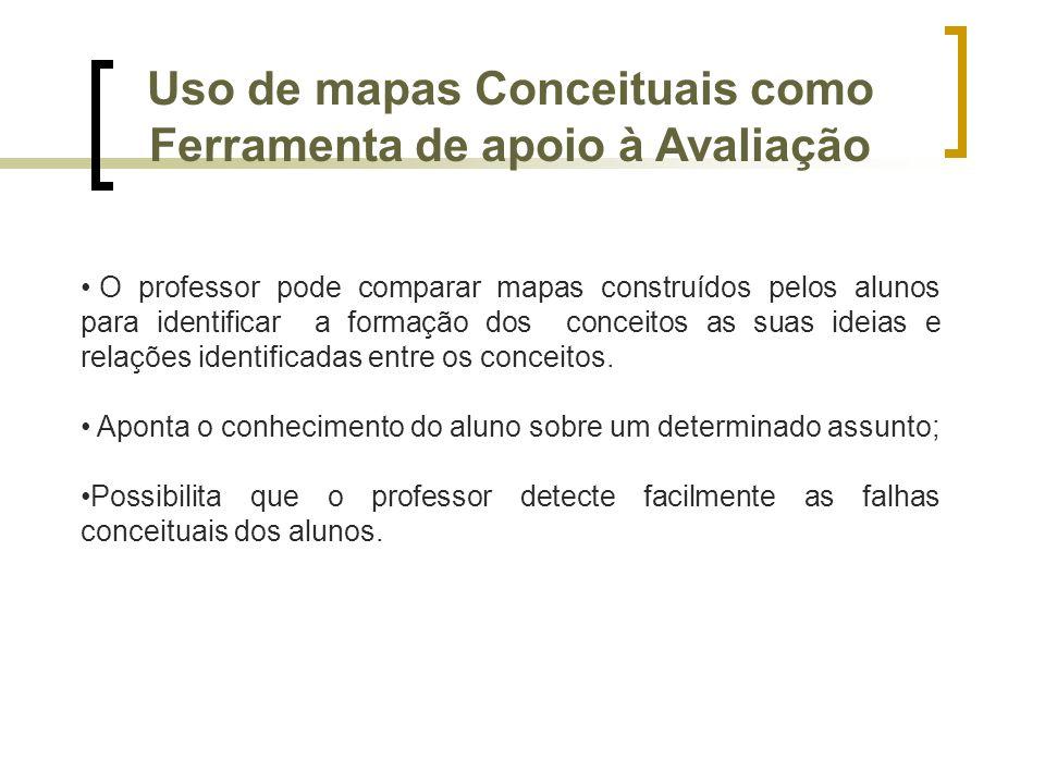 Uso de mapas Conceituais como Ferramenta de apoio à Avaliação O professor pode comparar mapas construídos pelos alunos para identificar a formação dos