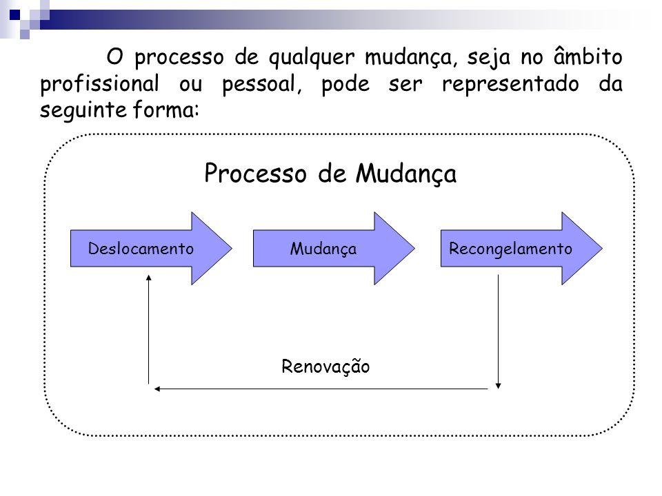 O processo de qualquer mudança, seja no âmbito profissional ou pessoal, pode ser representado da seguinte forma: DeslocamentoMudançaRecongelamento Ren