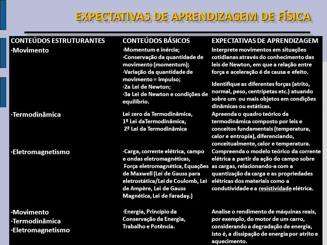 CONTEÚDOS ESTRUTURANTESCONTEÚDOS BÁSICOSEXPECTATIVAS DE APRENDIZAGEM ·Movimento ·Momentum e inércia; ·Conservação da quantidade de movimento (momentum