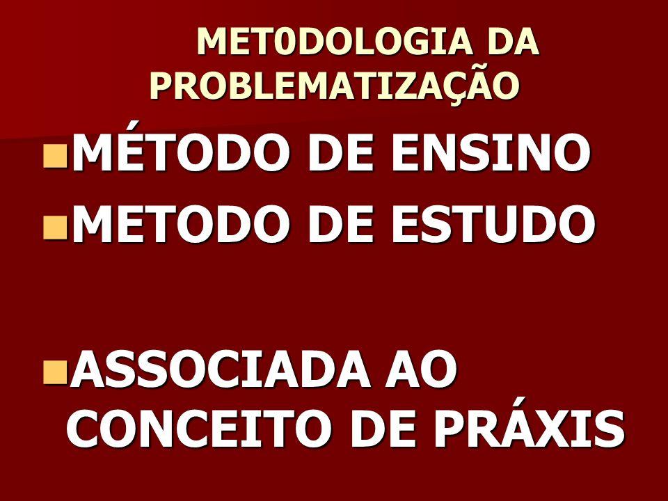 Proposta de Maguerez Método do Arco REALIDADE Observação da realidade (problema) Aplicação à realidade (prática) Pontos Chaves Hipóteses de Solução Teorização