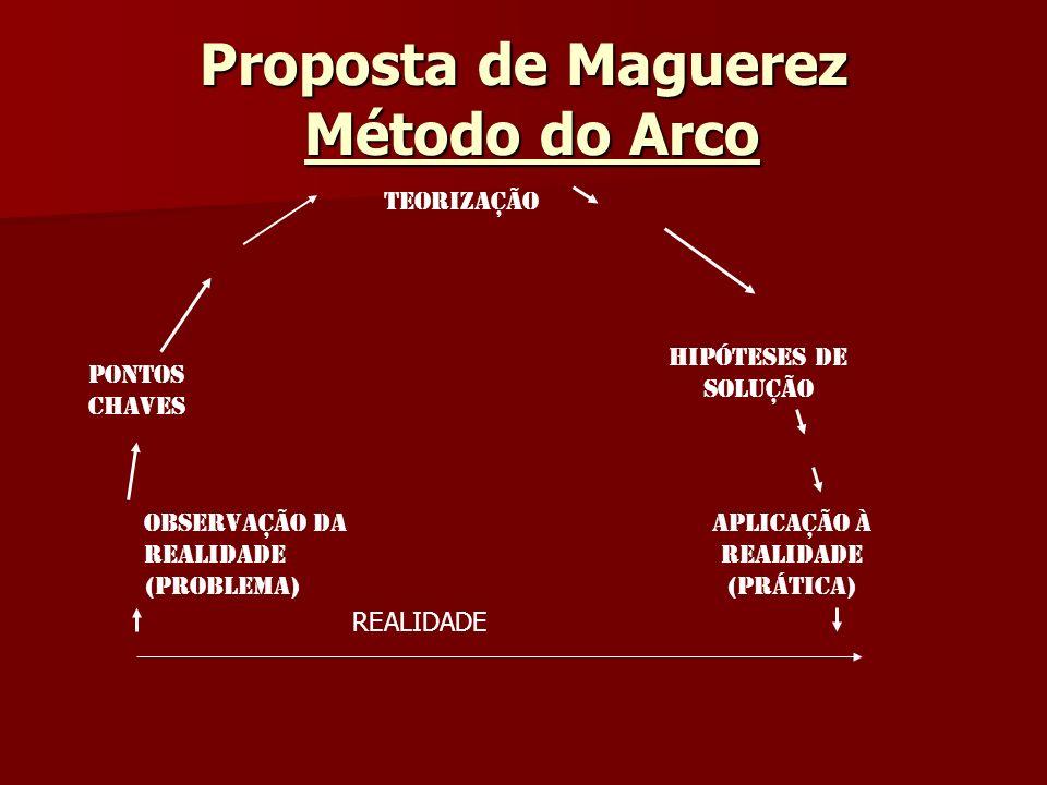 Proposta de Maguerez Método do Arco REALIDADE Observação da realidade (problema) Aplicação à realidade (prática) Pontos Chaves Hipóteses de Solução Te