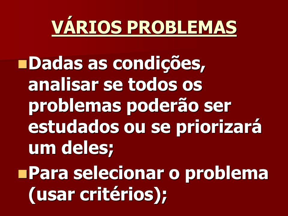 VÁRIOS PROBLEMAS Dadas as condições, analisar se todos os problemas poderão ser estudados ou se priorizará um deles; Dadas as condições, analisar se todos os problemas poderão ser estudados ou se priorizará um deles; Para selecionar o problema (usar critérios); Para selecionar o problema (usar critérios);