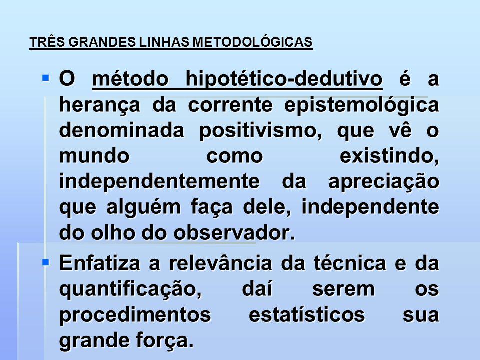 TRÊS GRANDES LINHAS METODOLÓGICAS O método hipotético-dedutivo é a herança da corrente epistemológica denominada positivismo, que vê o mundo como exis