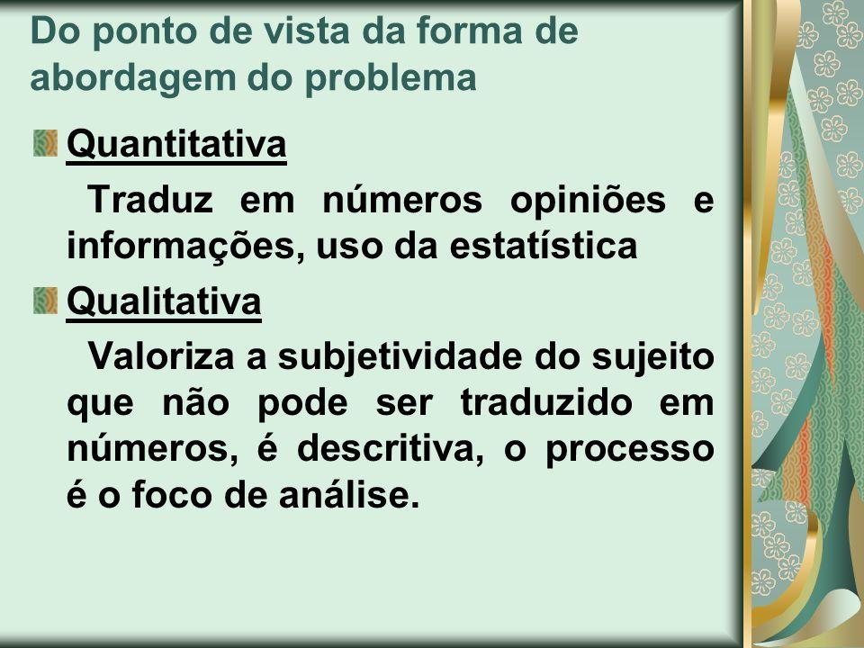 Do ponto de vista da forma de abordagem do problema Quantitativa Traduz em números opiniões e informações, uso da estatística Qualitativa Valoriza a s