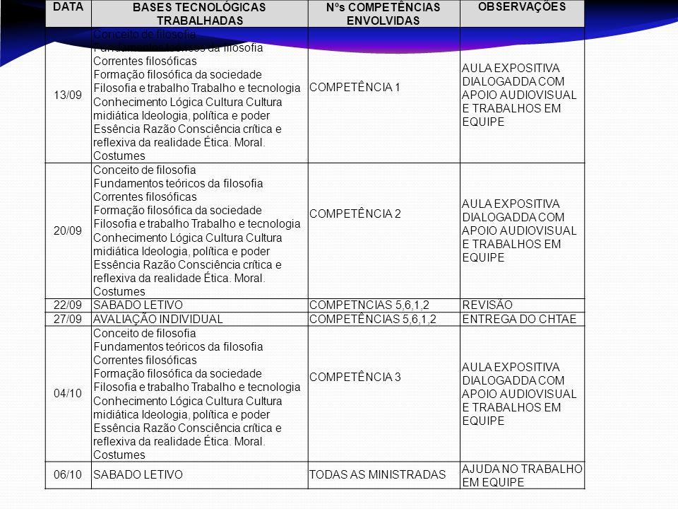 DATABASES TECNOLÓGICAS TRABALHADAS Nºs COMPETÊNCIAS ENVOLVIDAS OBSERVAÇÕES 13/09 Conceito de filosofia Fundamentos teóricos da filosofia Correntes fil