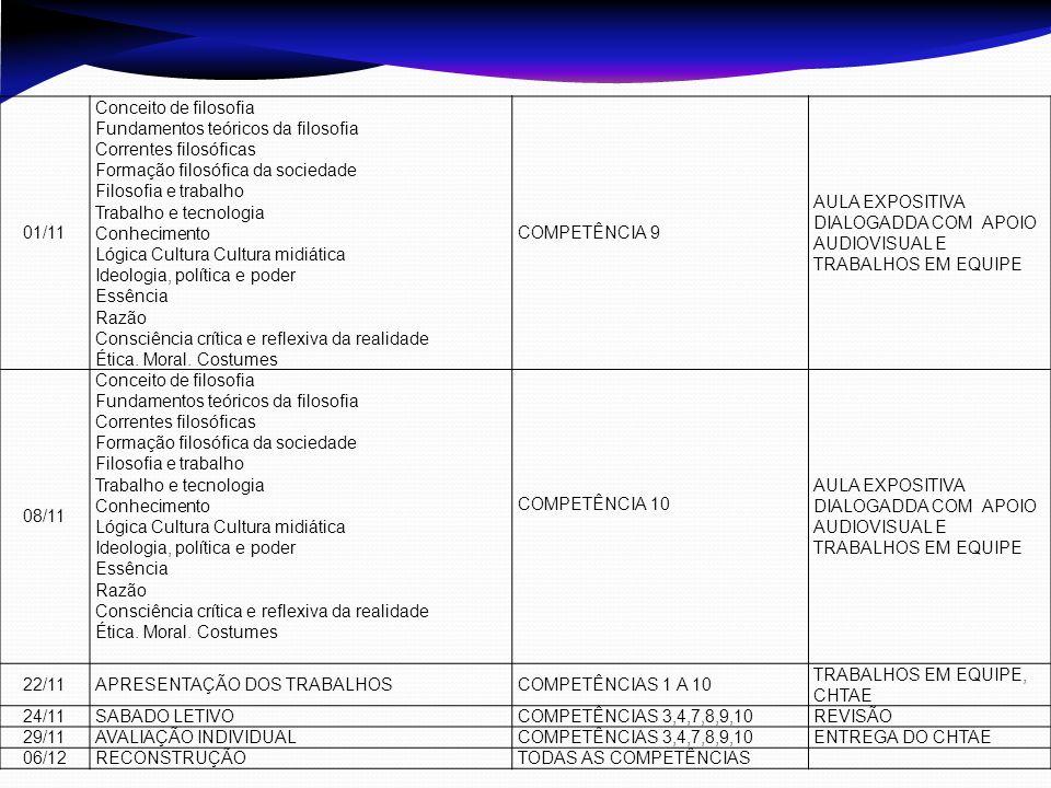 DATANºs COMPETÊNCIAS AVALIADAS INSTRUMENTOS DE AVALIAÇÃO 13/09Competência 5 e 6Trabalho individual CHTAE 1 horas 27/09COMPETÊNCIAS 5, 6, 1, 2INDIVIDUAL ESCRTIA 27/09COMPETÊNCIAS 5, 6, 1, 2TRABALHO INDIVIDUAL CHTAE 2 HRS 01/11Competências 1,2, 3Trabalho em equipe CHTAE 2 hrs 29/11COMPETÊNCIAS 3,4,7,8,9,10INDIVIDUAL ESCRTIA 29/11COMPETÊNCIAS 3,4,7,8,9,10TRABALHO INDIVIDUAL CHTAE 2 HRS